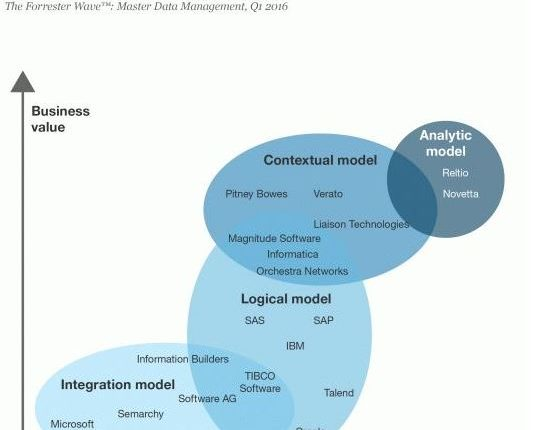 Forrester Research – Vendors of MDM tooling
