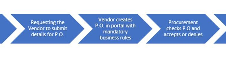 Vendor Management flow