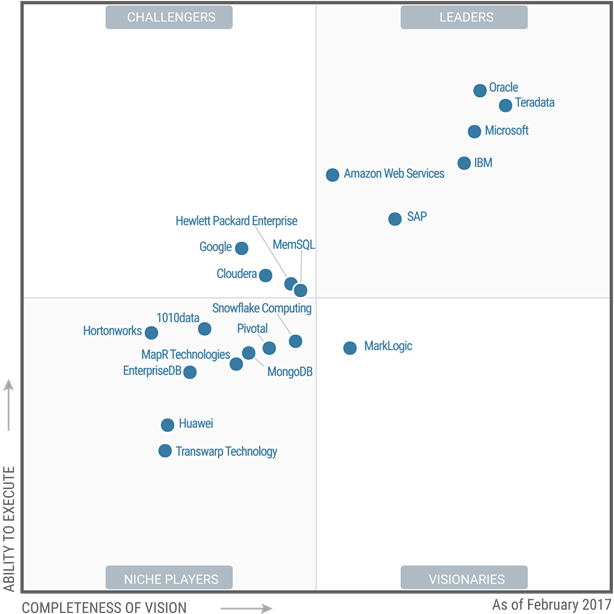 Data Management Solutions For Analytics Gartner Magic